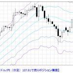T-ブレイク 【ドル/円 売りポジション形成中】 1028