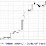 T-ブレイク   【ドル/円 ブレイクアウトの買い】 1105