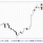 T-ブレイク    【ドル/円 ブレイクアウトの買いは利食い決済に】1114