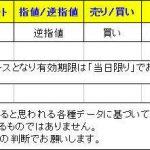【T-ブレイク 本日のシグナル】 1217