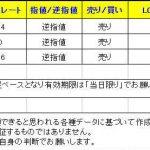 T-ブレイク【本日のシグナル】1219