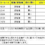 【T-ブレイク 本日のシグナル】 1223