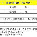 【T-ブレイク 本日のシグナル】 0108