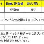 【T-ブレイク 本日のシグナル】 0106