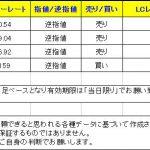 【T-ブレイク 本日のシグナル】 0109
