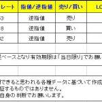 【T-ブレイク 本日のシグナル(3通貨ぺアが発生)】 0113