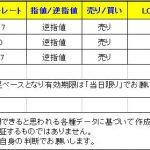 【T-ブレイク 本日のシグナルは売りシグナルが多いです】 0128
