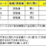 【T-ブレイク 本日はクロス円中心のシグナルが発生】 0123