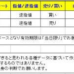 【T-ブレイク お知らせ&2通貨ペアのシグナル公開】 0130