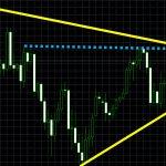 ■ドル/円: 重要なポイントをチャートで解説