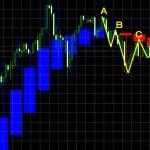 ■ドル/円:週間足ベース(平均改良版)は陰線転換から1ヶ月経過・・・