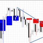 ■ドル/円:日足チャートも「押し目買い」転換の可能性を示唆