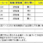 【T-ブレイク 本日のシグナルはクロス円中心ですが・・・】 0216