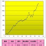 【T-ブレイク 豪ドル関連は決済でプラス174.81P】 0203-3