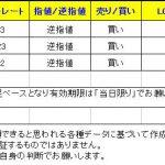 【T-ブレイク 本日のシグナルは3つです】 0223