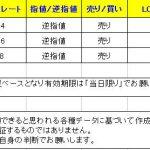 【T-ブレイク 本日のシグナル公開】 0202