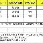 【T-ブレイク 本日は売りシグナル3つとなっています】 0205