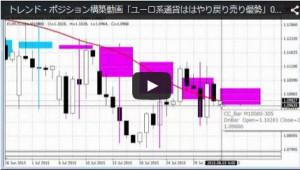 トレンド・ポジション構築動画「ユーロ系通貨ははやり戻り売り優勢」0803