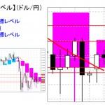 重要目標値レベル:ドル円 0922