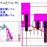 重要目標値レベル:ドル円 0925