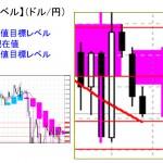 本日の重要目標値レベル: ドル円 0929