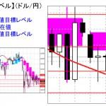本日の重要目標値レベル: ドル円 0930