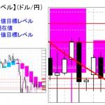 重要目標値レベル:ドル円 0923