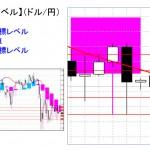 重要目標値レベル:ドル円 0921