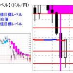 ■本日の重要目標値レベル: ドル円 1016