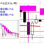 ■本日の重要目標値レベル: ドル円 1019