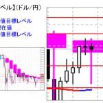■本日の重要目標値レベル: ドル円 1022