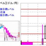 ■本日の重要目標値レベル: ドル円 1023