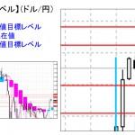 ■本日の重要目標値レベル: ドル円1026