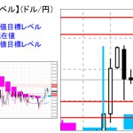 ■本日の重要目標値レベル: ドル円 1027