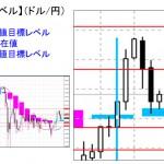 ■本日の重要目標値レベル: ドル円 1028