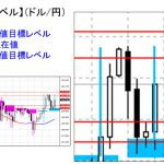 ■本日の重要目標値レベル: ドル円 1029