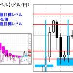 ■本日の重要目標値レベル: ドル円 1030