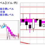 ■本日の重要目標値レベル: ドル円 1013