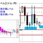 ■本日の重要目標値レベル: ドル円 1102