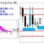 ■本日の重要目標値レベル: ドル円 1103