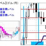■本日の重要目標値レベル: ドル円 1116