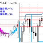 ■本日の重要目標値レベル: ドル円 1119