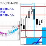 ■本日の重要目標値レベル: ドル円  1123