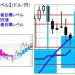 ■本日の重要目標値レベル: ドル円 1125