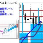 ■本日の重要目標値レベル: ドル円 1127