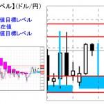 ■本日の重要目標値レベル: ドル円 1104