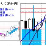 ■本日の重要目標値レベル: ドル円 1130
