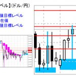 ■本日の重要目標値レベル: ドル円 1105