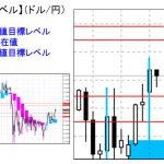 ■本日の重要目標値レベル: ドル円 1106