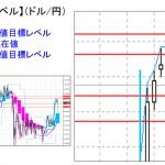 ■本日の重要目標値レベル: ドル円 1111